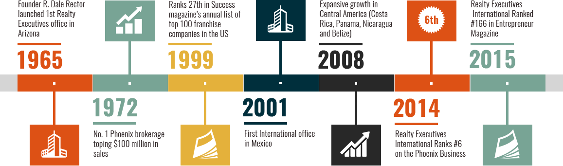 Realty Executives Timeline