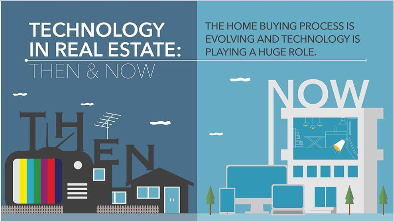 Technology in Real Estate Then and Now